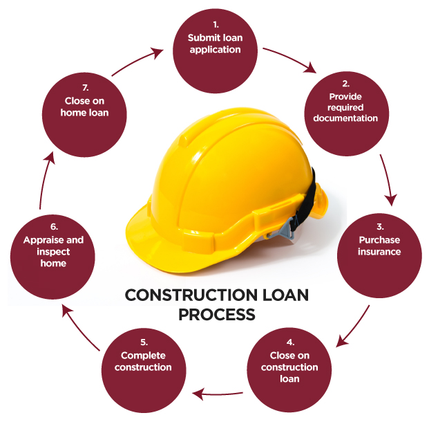 Construction Loan Process