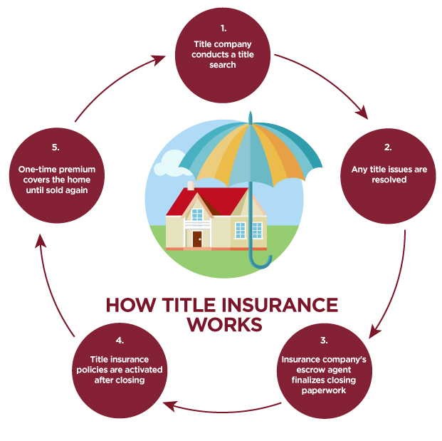 How Title Insurance Works