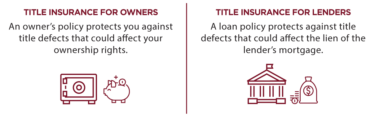 Types of Title Insurance