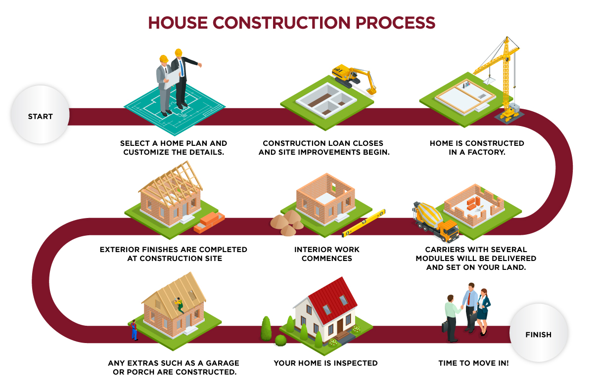 Modular Home Construction Process