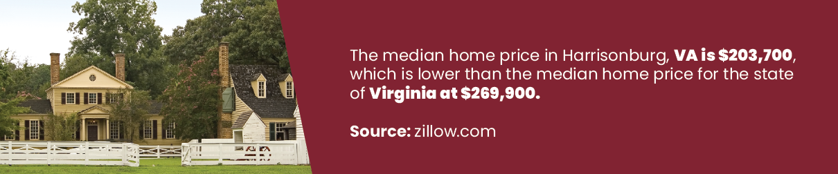The median home price in Harrisonburg, VA us $203,700, which is lower than the median home price for the state of Virginia at $269,900.