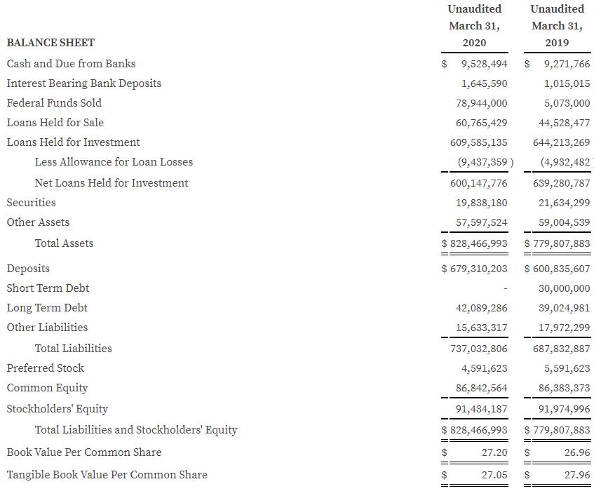 Q1 2020 Balance Sheet