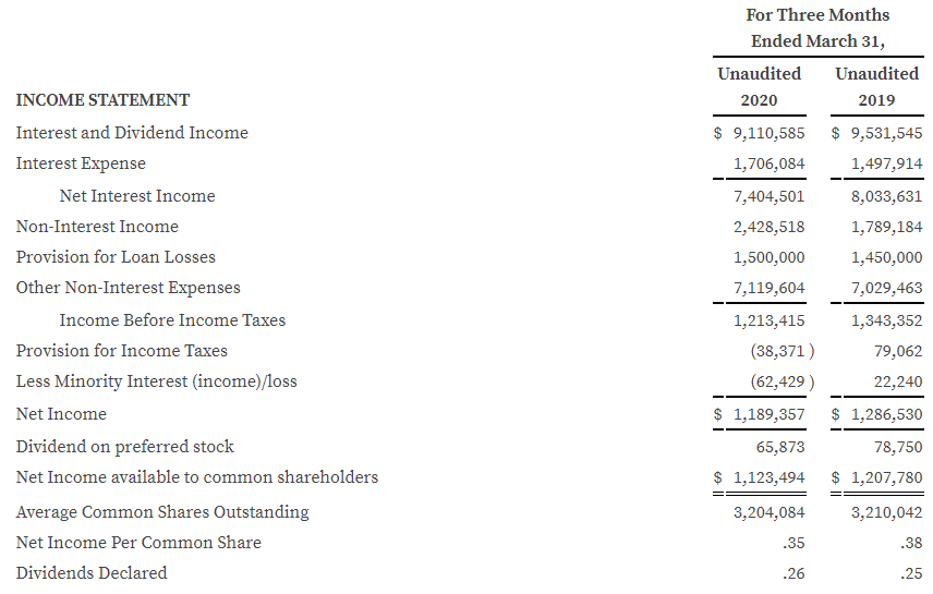 Q1 2020 Income Statement