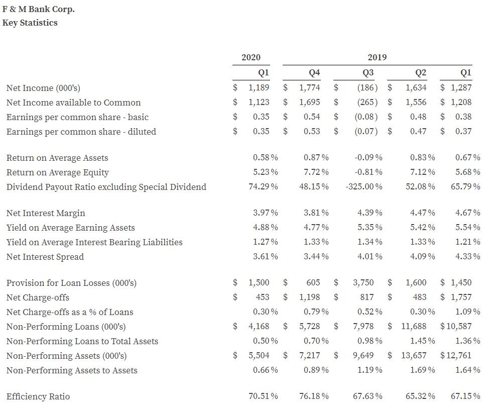 Q1 2020 Key Stats