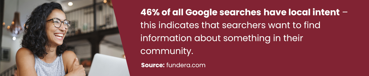46% of all Google searches have local intent – this indicates that searchers want to find information about something in their community.