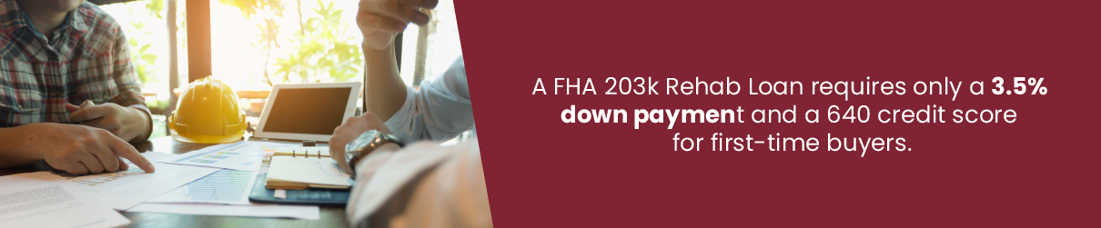 A FHA 203k Rehab Loan requires only a 3.5% down payment and a 640 credit score for first-time buyers.